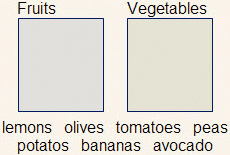 Example: Users drag words like 'olives' and 'tomatoes' into two categories: 'Fruits' and 'Vegetables.